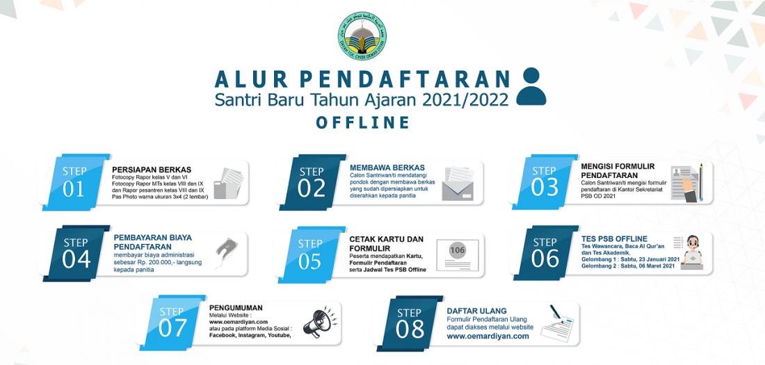 Panduan Offline